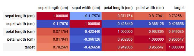 Correlation Matrix Python