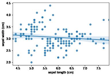 Correlation scatterplot using seaborn n python