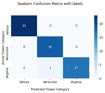 confusion matrix with Labels for multivariate models
