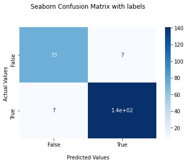 Confusion Matrix With labels